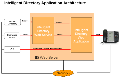 Intelligent Directory Architecture